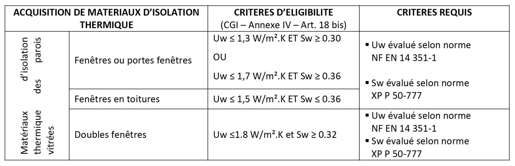 criteres-performances-parois-vitrees-CITE-2019