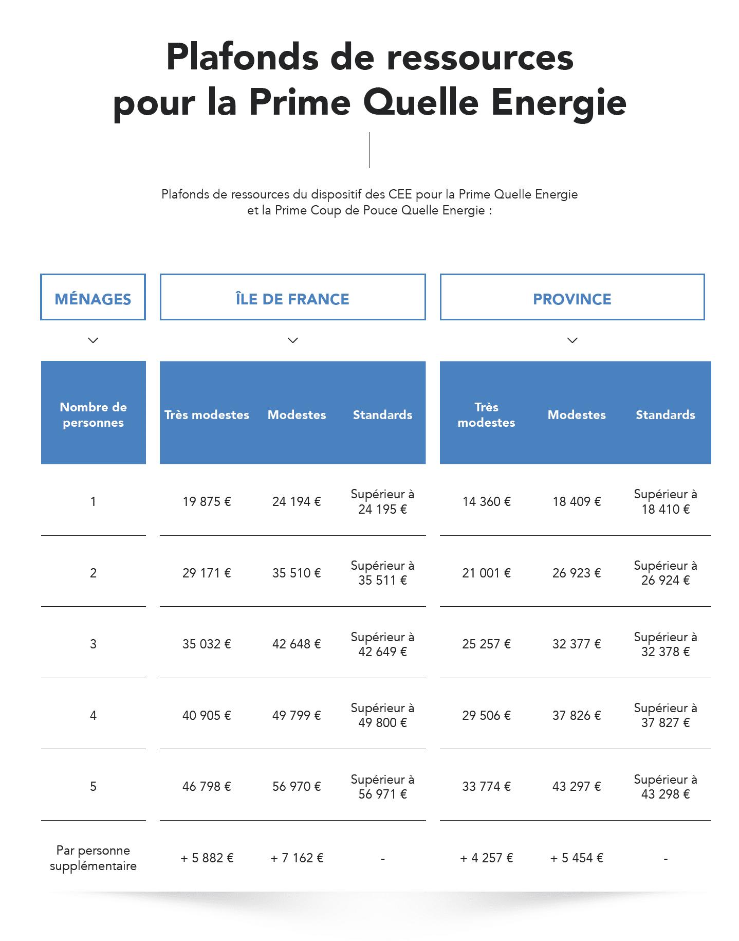 plafonds-prime-quelle-energie