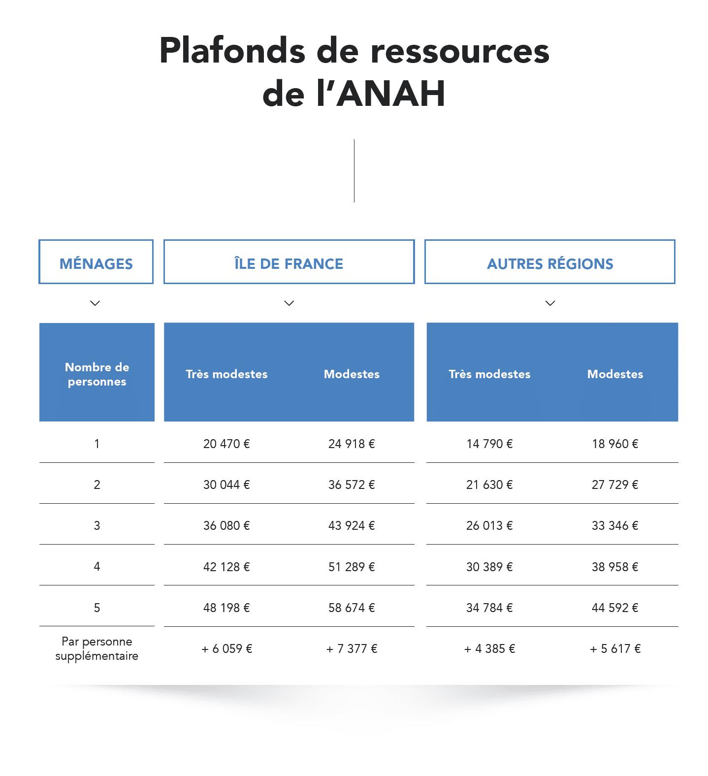 plafonds-ressources-anah